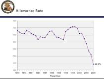 Allowance Rate